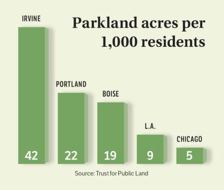 Parkland Chart